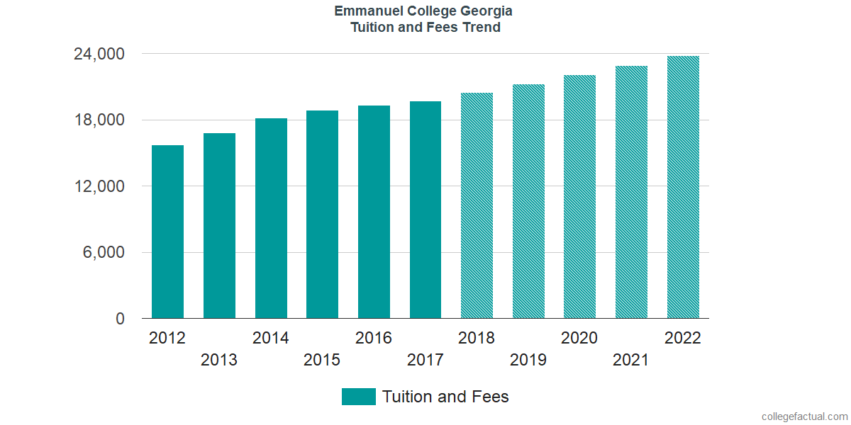 Tuition and Fees Trends at Emmanuel College Georgia
