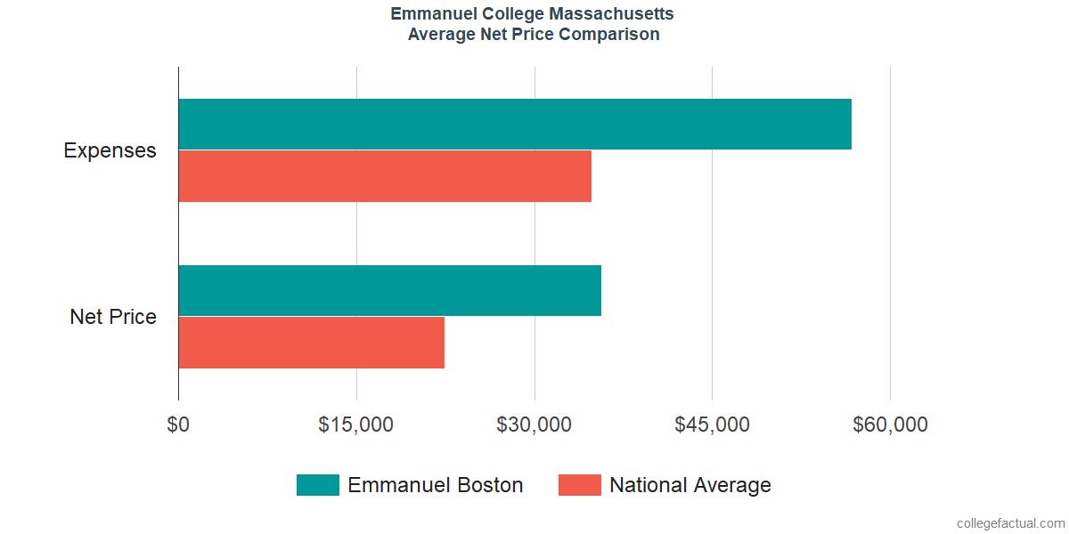 Net Price Comparisons at Emmanuel College Massachusetts