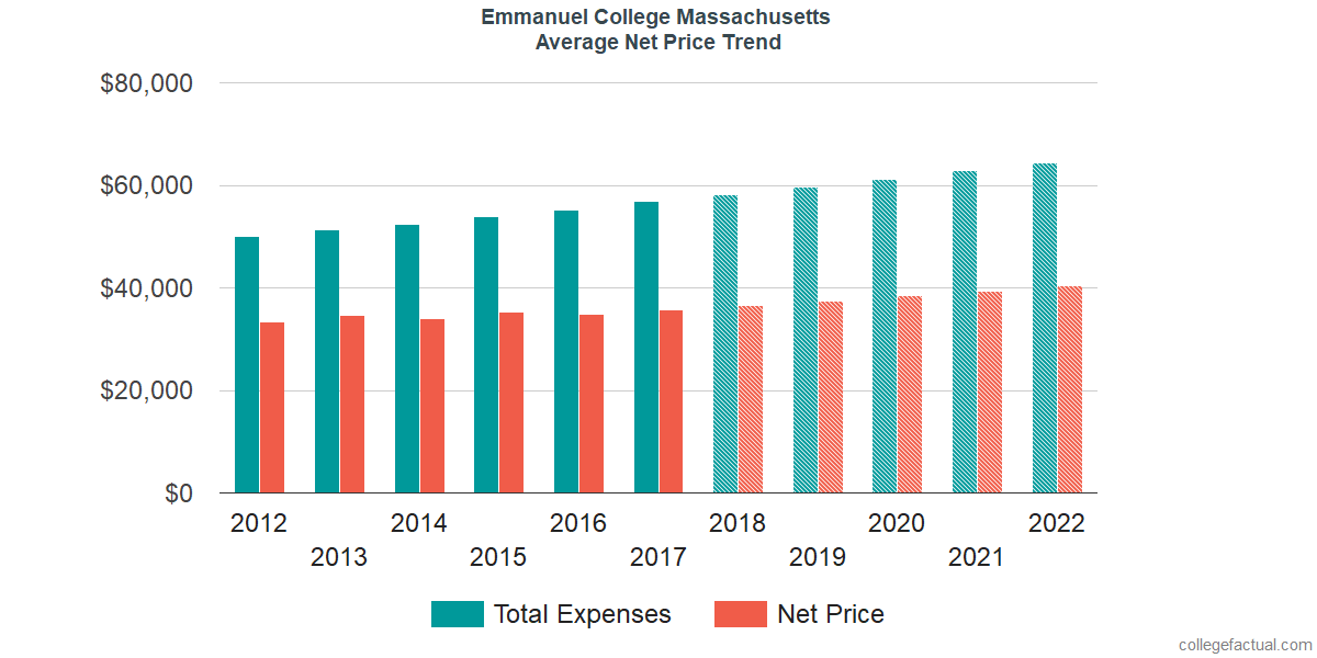 Net Price Trends at Emmanuel College Massachusetts