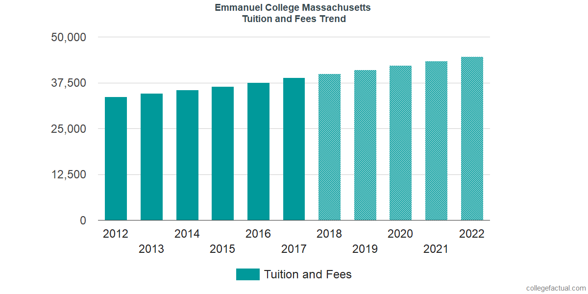 Tuition and Fees Trends at Emmanuel College Massachusetts