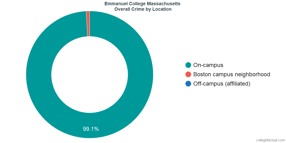 Overall Crime and Safety Incidents at Emmanuel College Massachusetts by Location