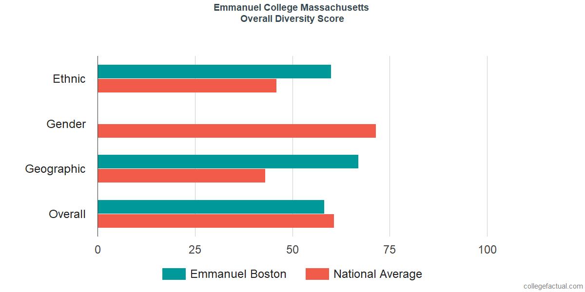 Overall Diversity at Emmanuel College Massachusetts