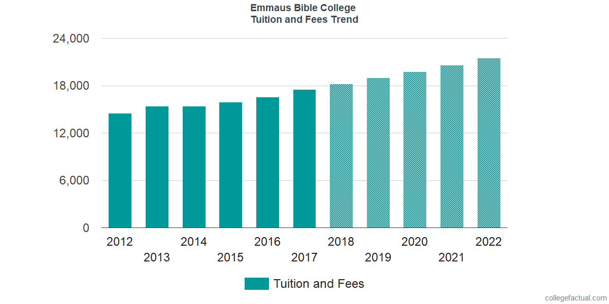 Tuition and Fees Trends at Emmaus Bible College