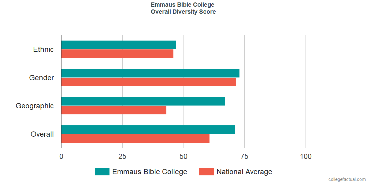 Overall Diversity at Emmaus Bible College