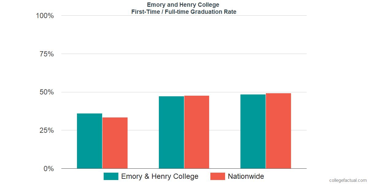 Graduation rates for first-time / full-time students at Emory and Henry College