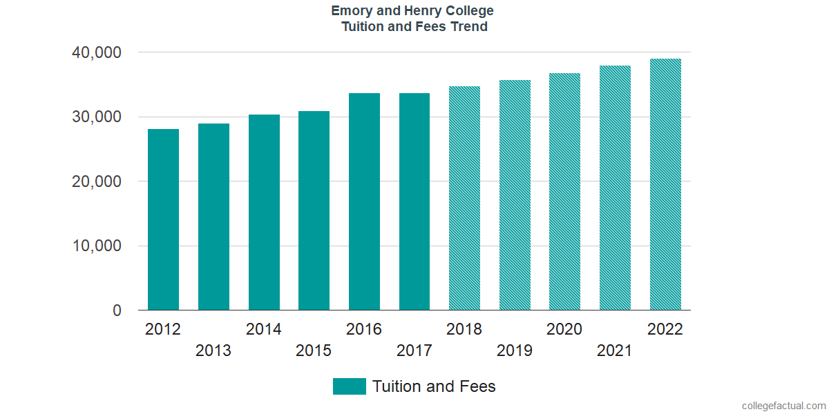 Tuition and Fees Trends at Emory and Henry College
