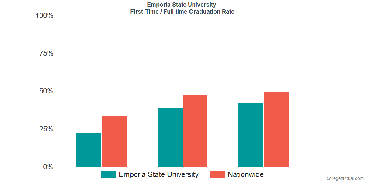 Graduation rates for first-time / full-time students at Emporia State University