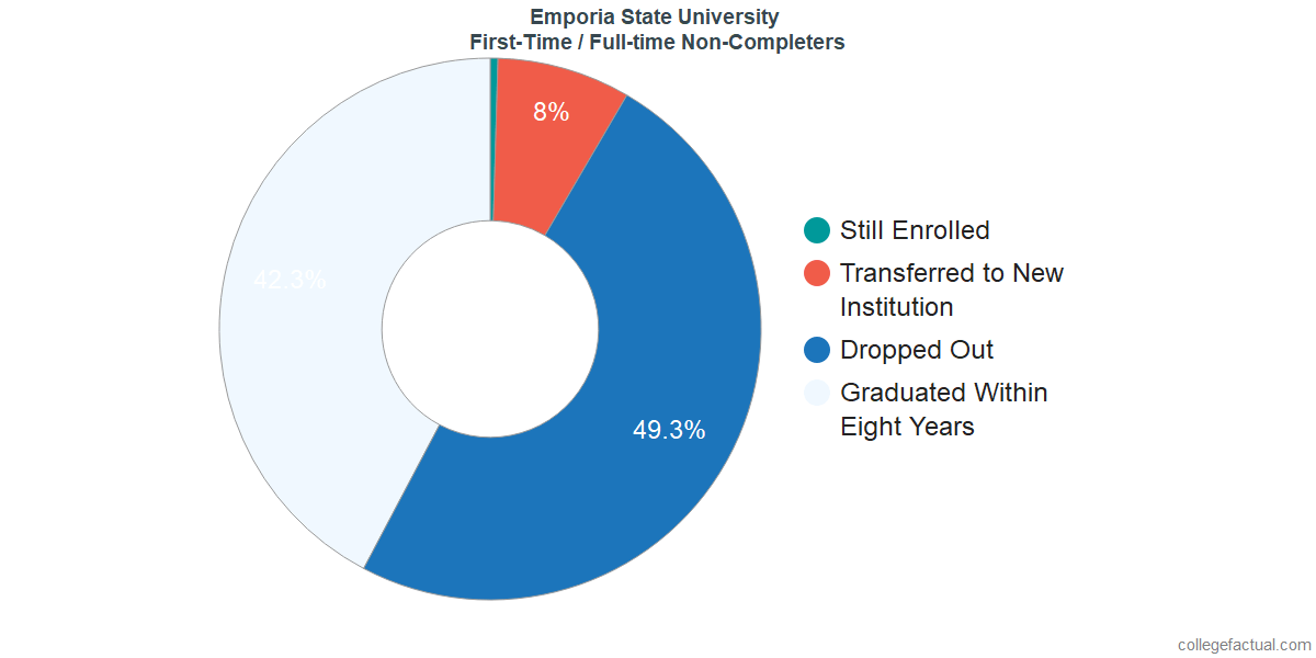 Non-completion rates for first-time / full-time students at Emporia State University