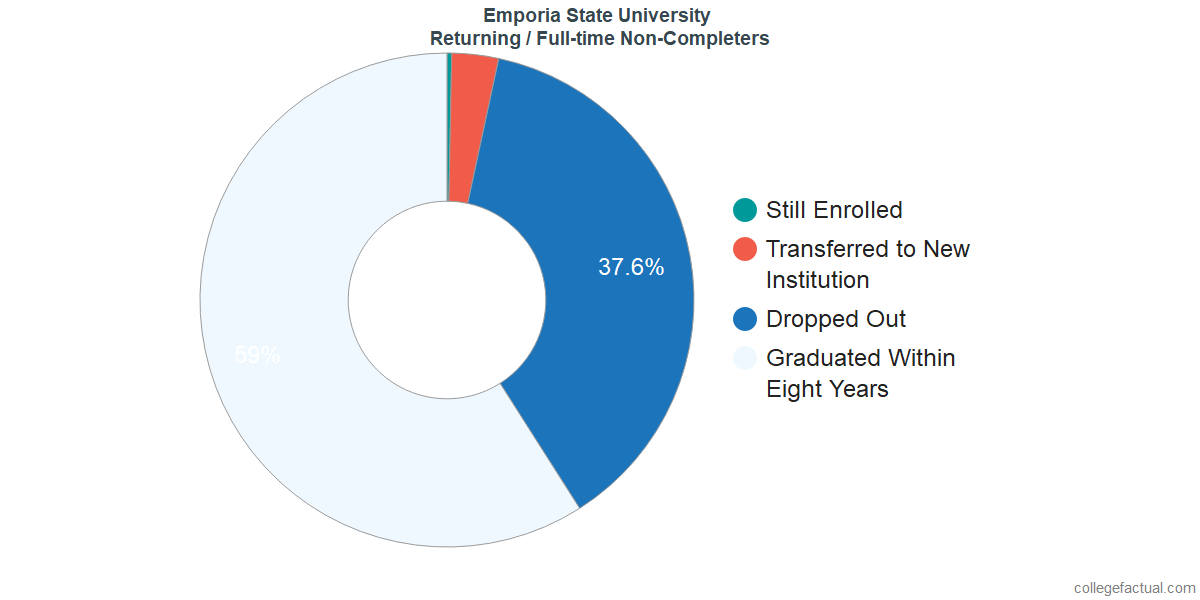 Non-completion rates for returning / full-time students at Emporia State University