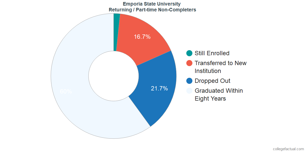 Non-completion rates for returning / part-time students at Emporia State University