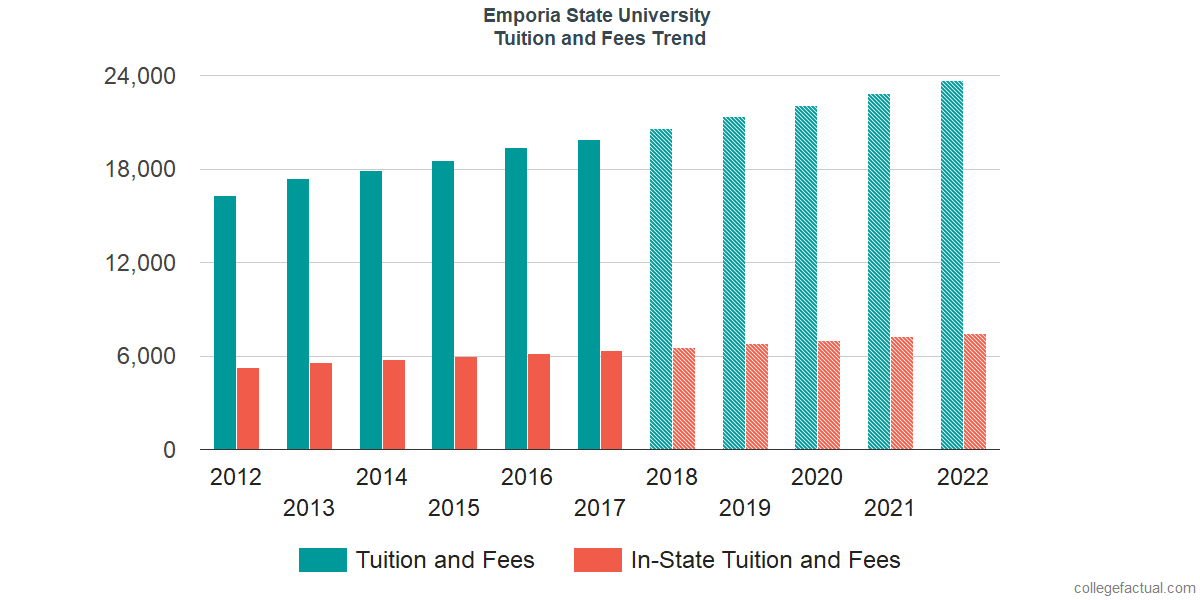 Tuition and Fees Trends at Emporia State University