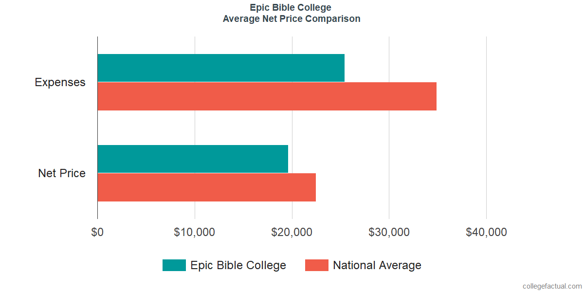 Net Price Comparisons at Epic Bible College