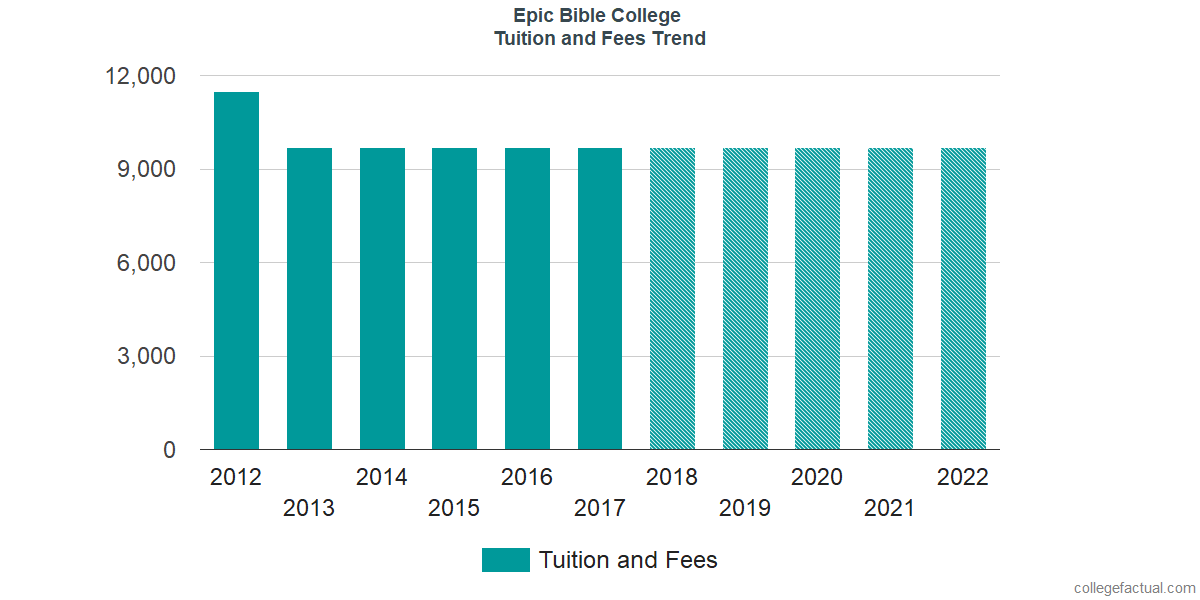 Tuition and Fees Trends at Epic Bible College