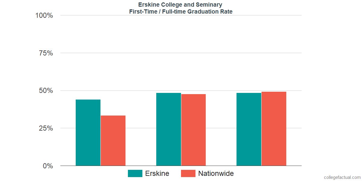 Graduation rates for first-time / full-time students at Erskine College