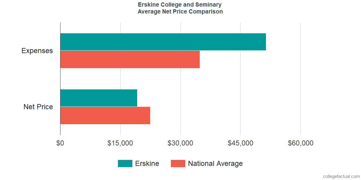 Net Price Comparisons at Erskine College