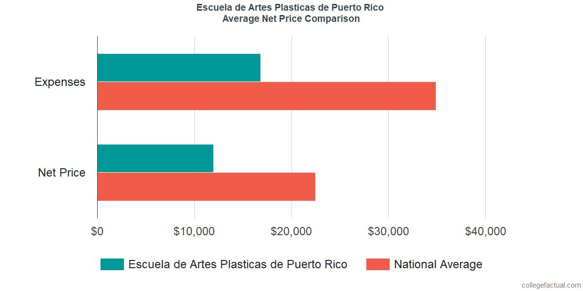 Net Price Comparisons at Escuela de Artes Plasticas y Diseno de Puerto Rico