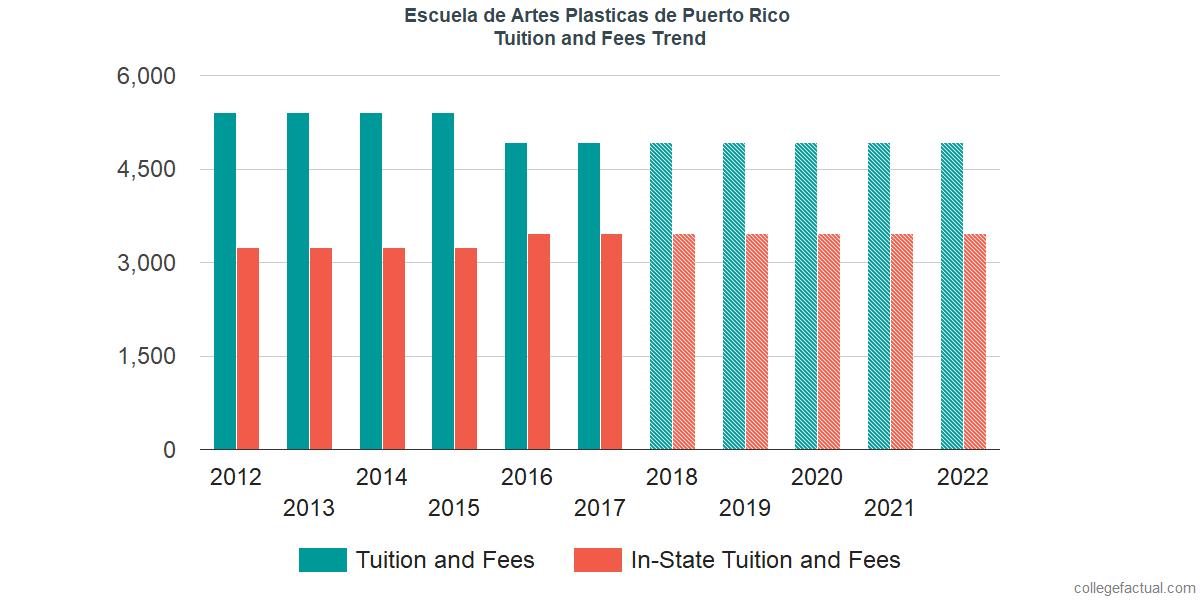 Tuition and Fees Trends at Escuela de Artes Plasticas y Diseno de Puerto Rico