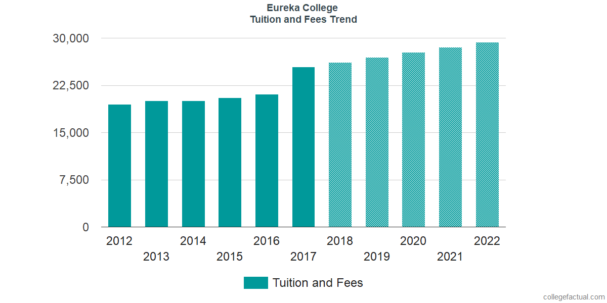 Tuition and Fees Trends at Eureka College