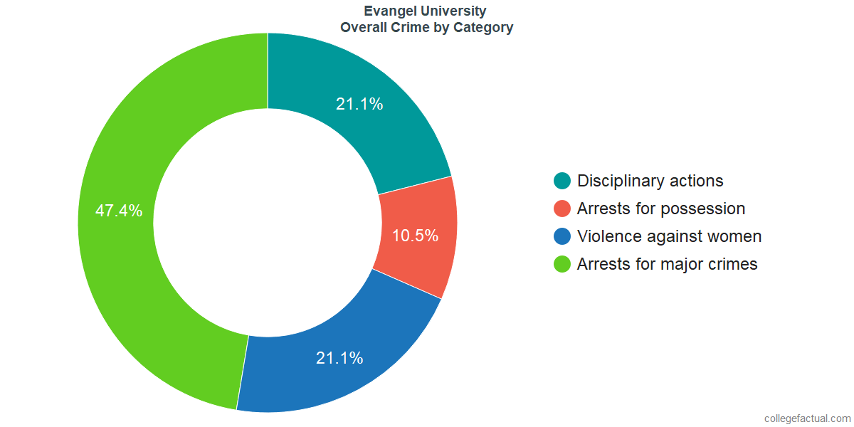 Overall Crime and Safety Incidents at Evangel University by Category