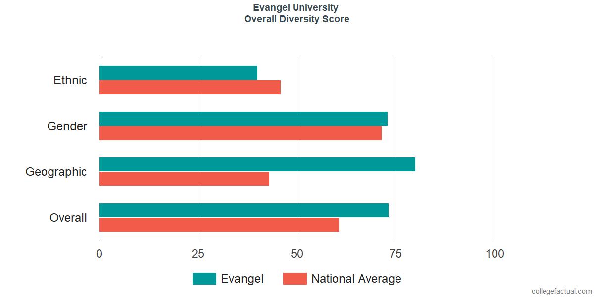 Overall Diversity at Evangel University