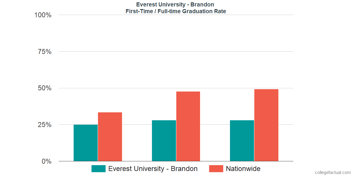 Graduation rates for first-time / full-time students at Everest University - Brandon