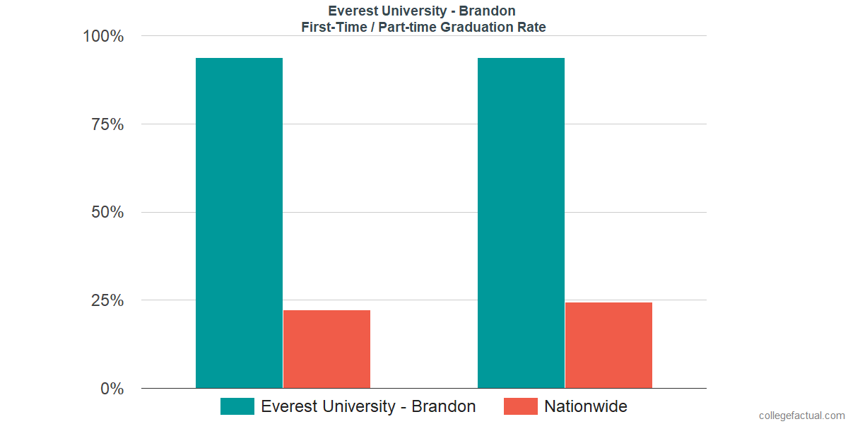 Graduation rates for first-time / part-time students at Everest University - Brandon