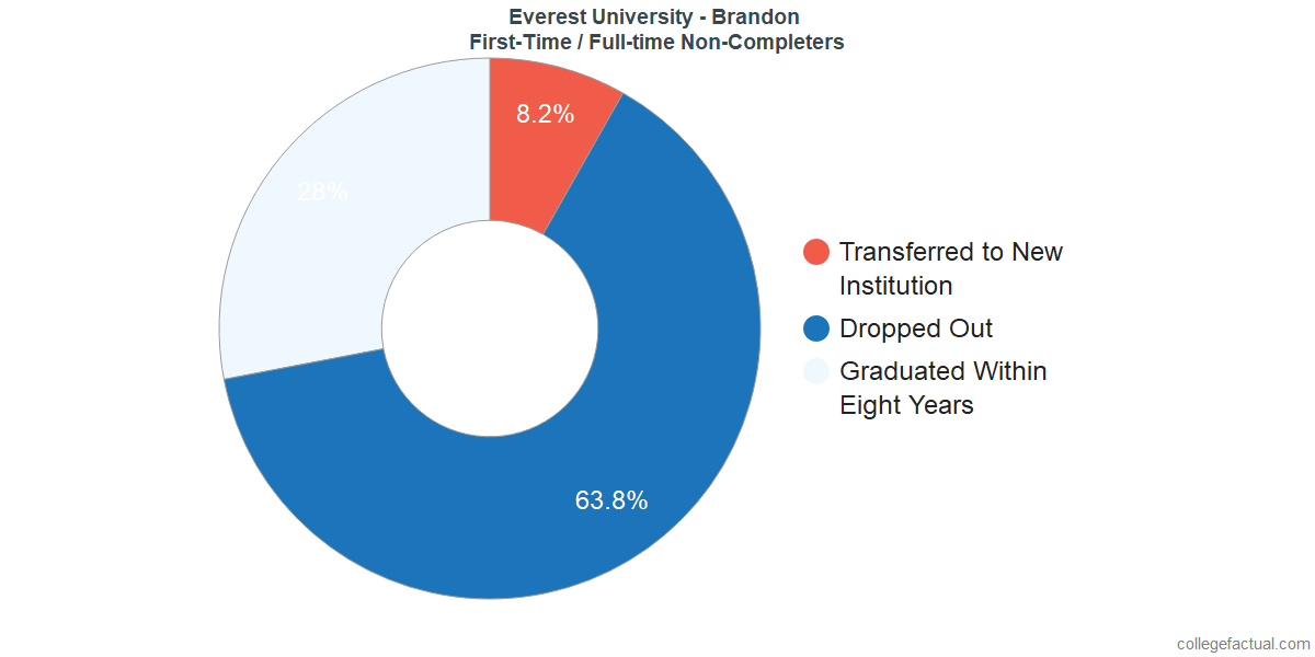 Non-completion rates for first-time / full-time students at Everest University - Brandon