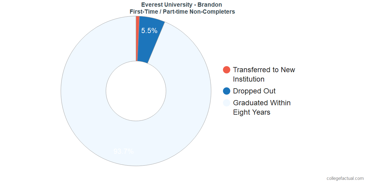 Non-completion rates for first-time / part-time students at Everest University - Brandon