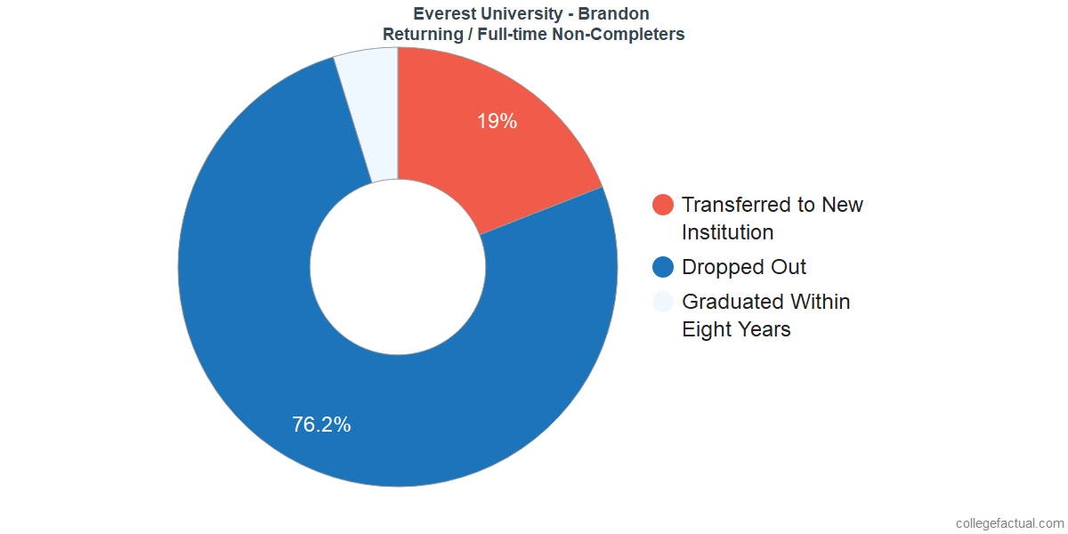 Non-completion rates for returning / full-time students at Everest University - Brandon