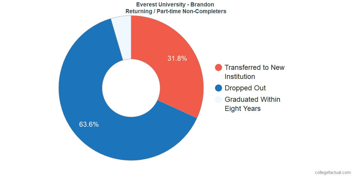 Non-completion rates for returning / part-time students at Everest University - Brandon
