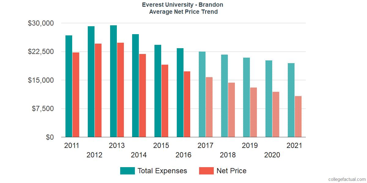 Average Net Price at Everest University - Brandon