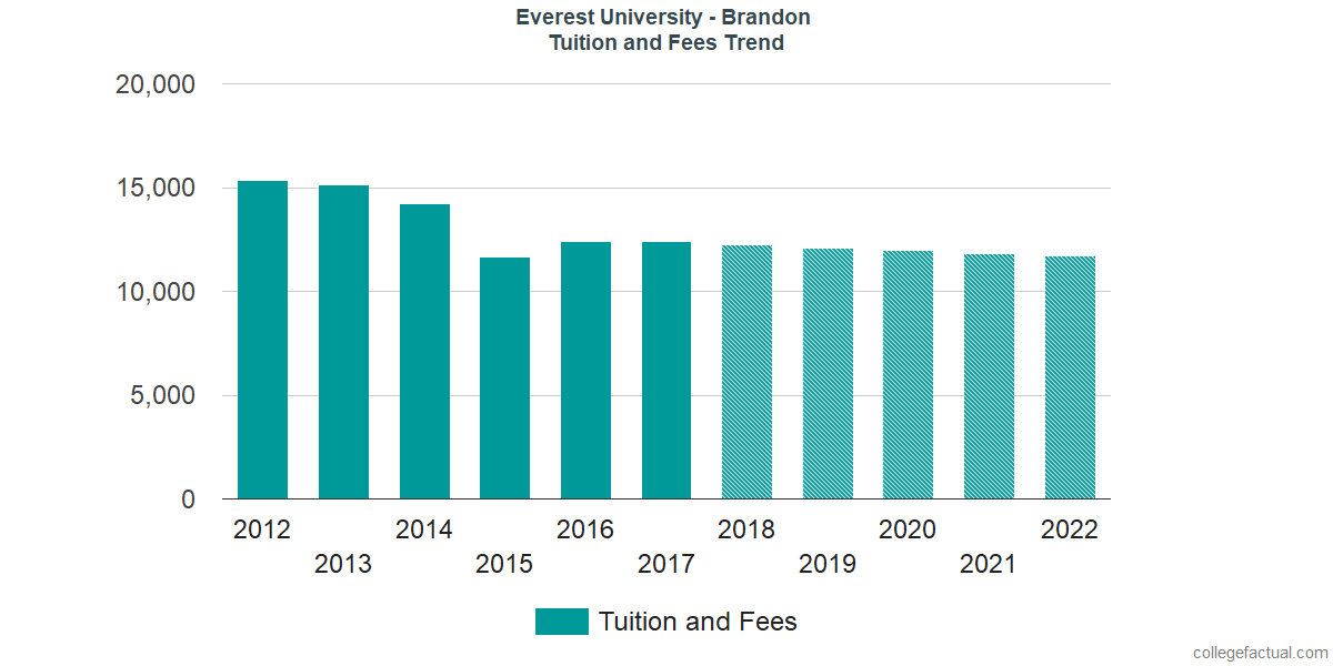 Tuition and Fees Trends at Everest University - Brandon
