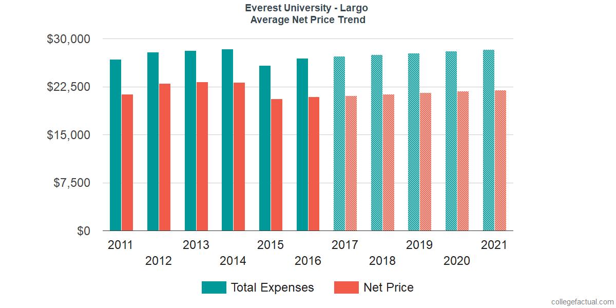 Average Net Price at Everest University - Largo
