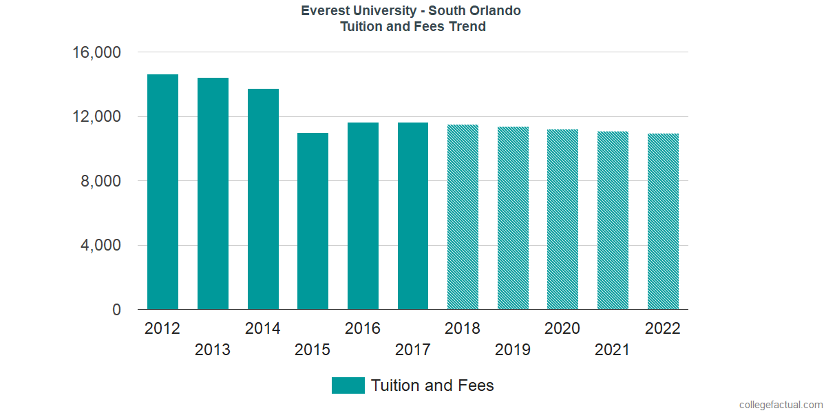 Tuition and Fees Trends at Everest University - South Orlando