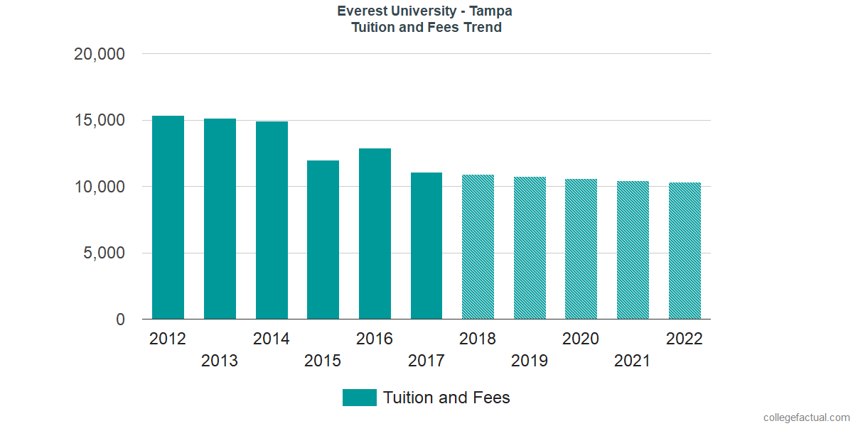 Tuition and Fees Trends at Altierus Career College - Tampa
