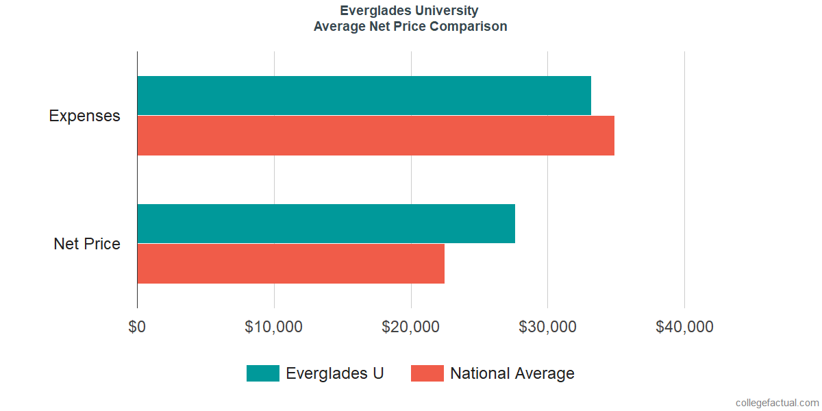 Net Price Comparisons at Everglades University
