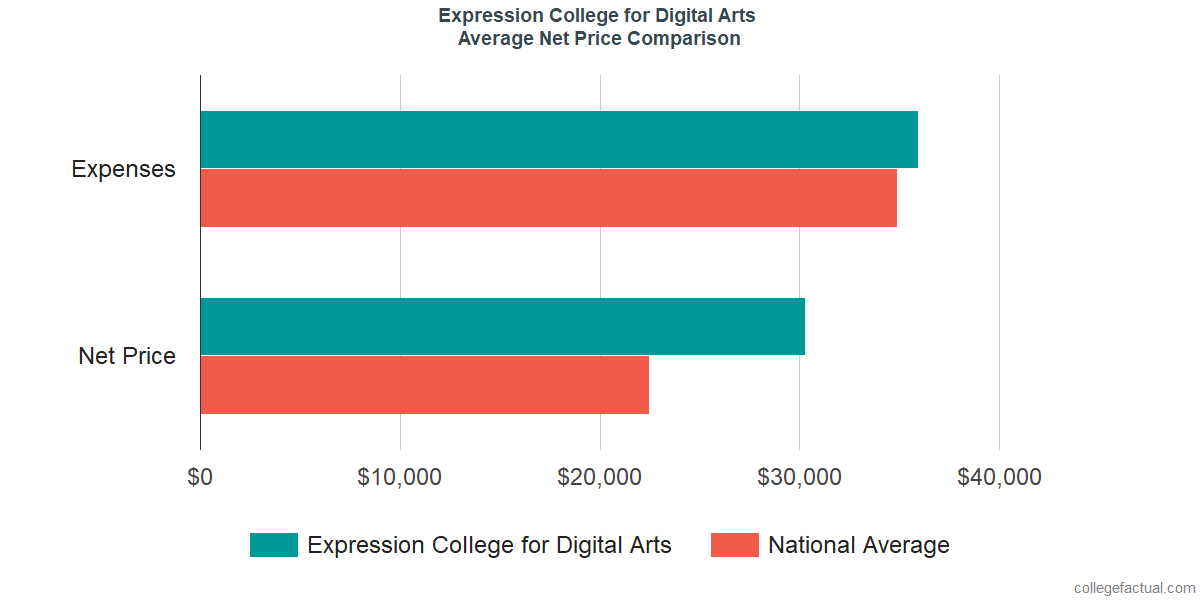 Net Price Comparisons at SAE Expression College