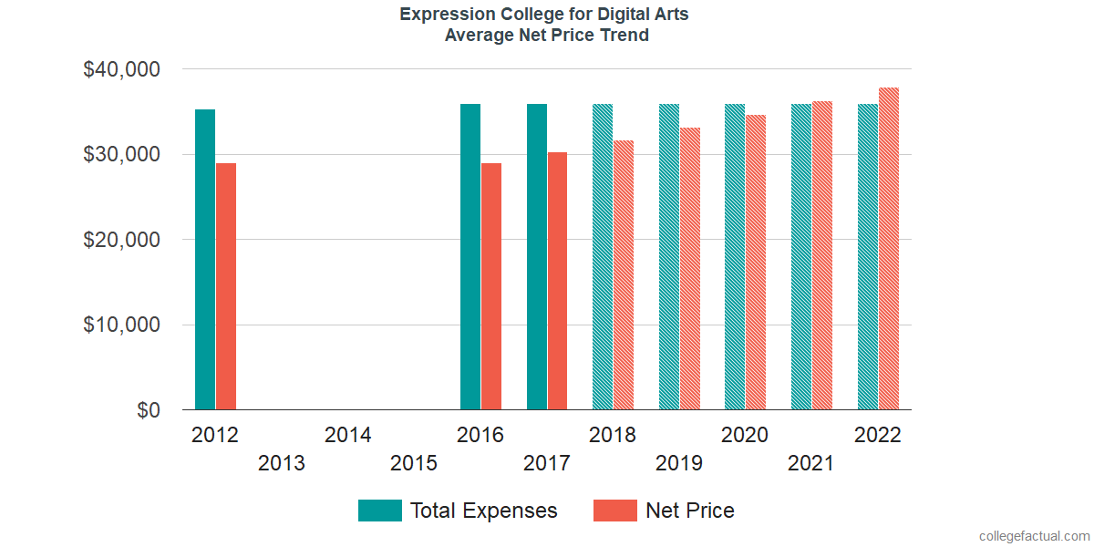 Net Price Trends at SAE Expression College