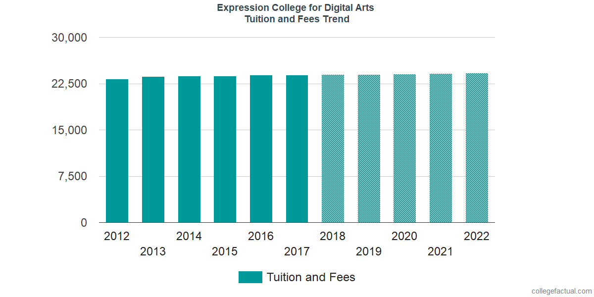Tuition and Fees Trends at SAE Expression College