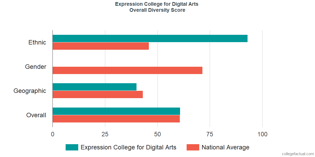 Overall Diversity at SAE Expression College