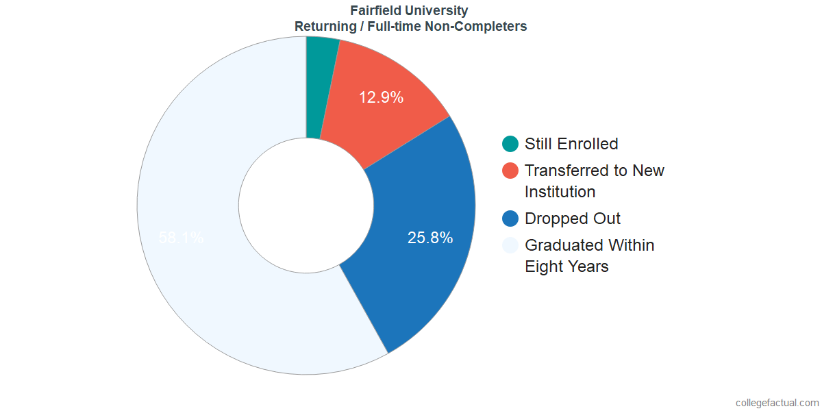 Non-completion rates for returning / full-time students at Fairfield University