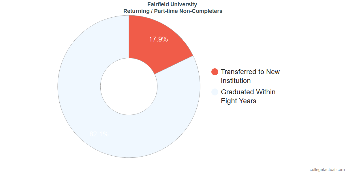 Non-completion rates for returning / part-time students at Fairfield University