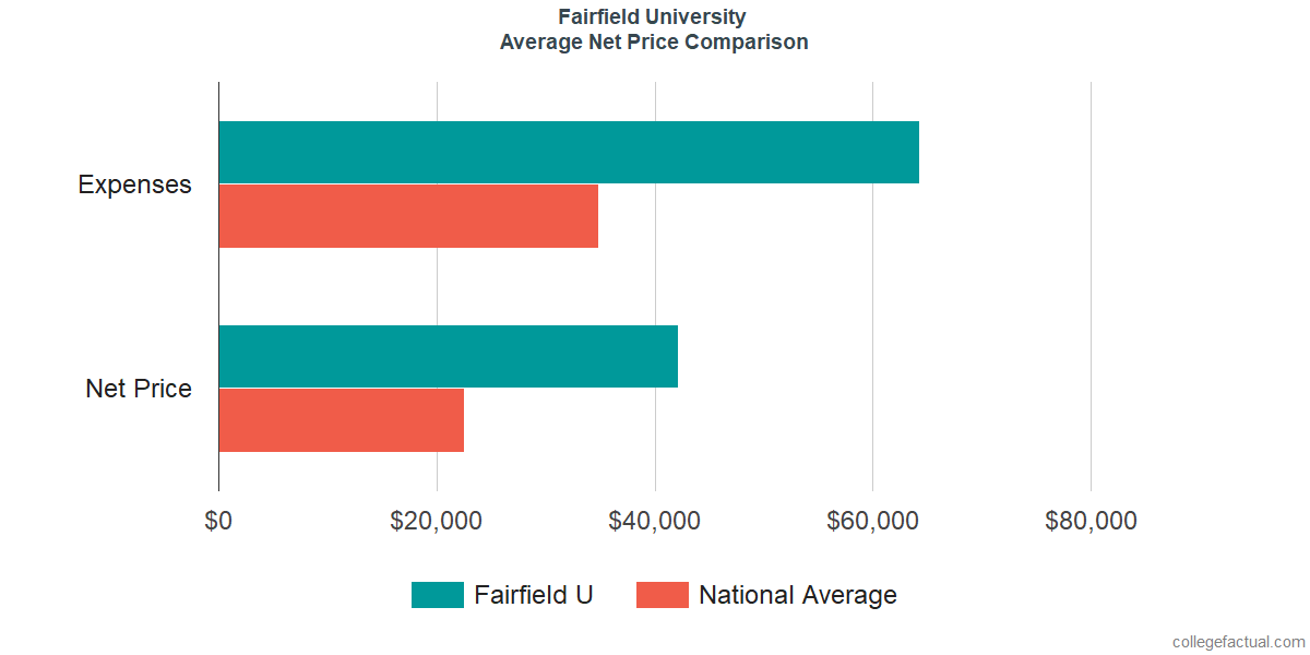 Net Price Comparisons at Fairfield University