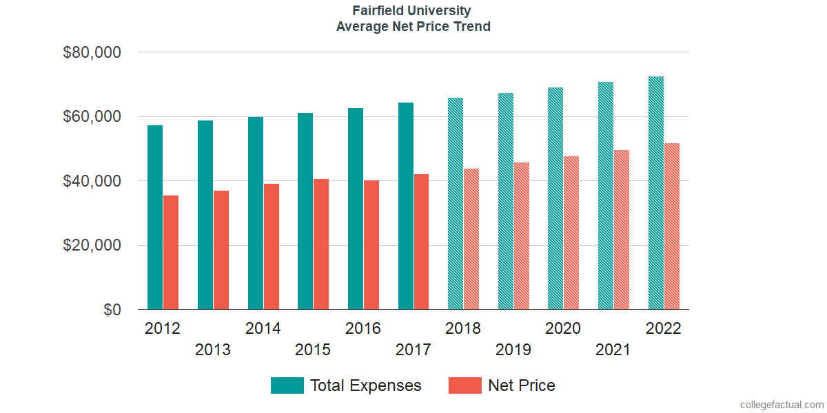 Net Price Trends at Fairfield University