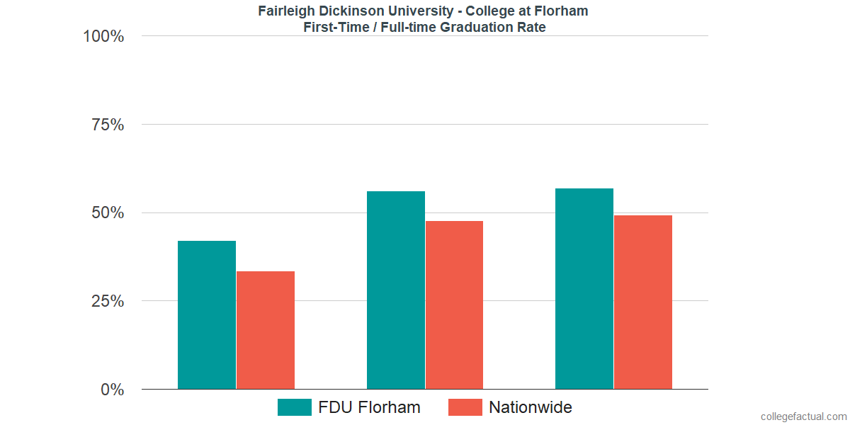 Graduation rates for first-time / full-time students at Fairleigh Dickinson University - Florham Campus