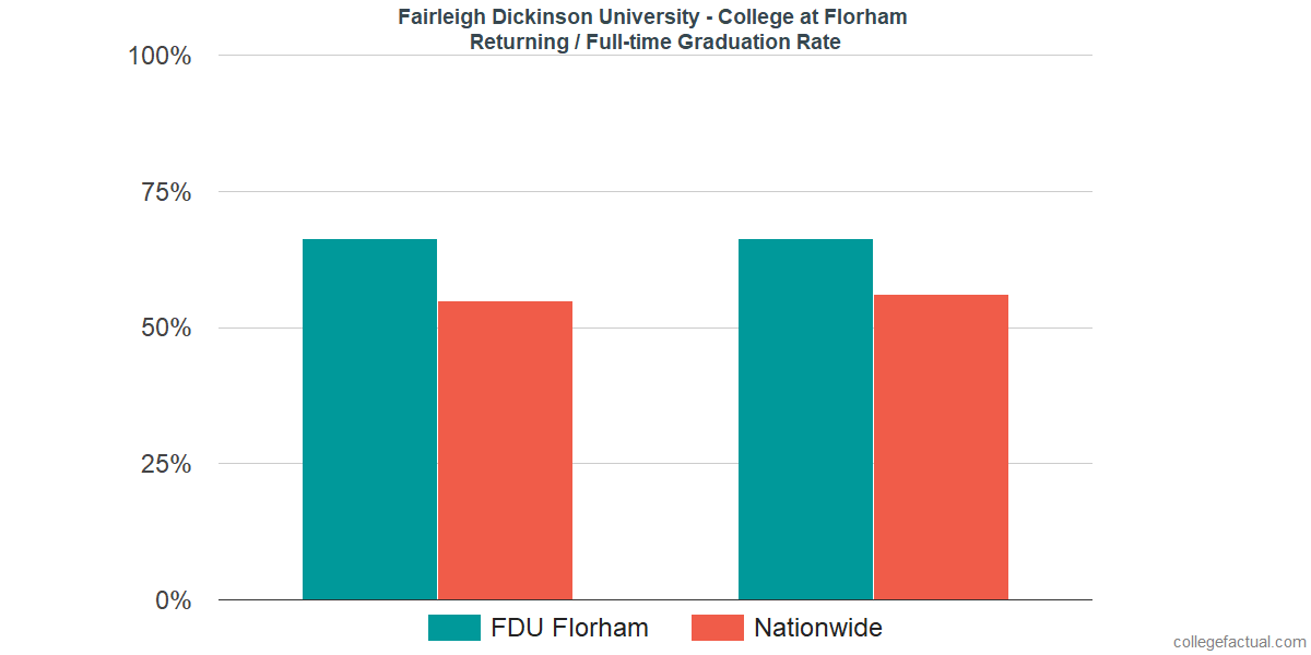 Graduation rates for returning / full-time students at Fairleigh Dickinson University - Florham Campus
