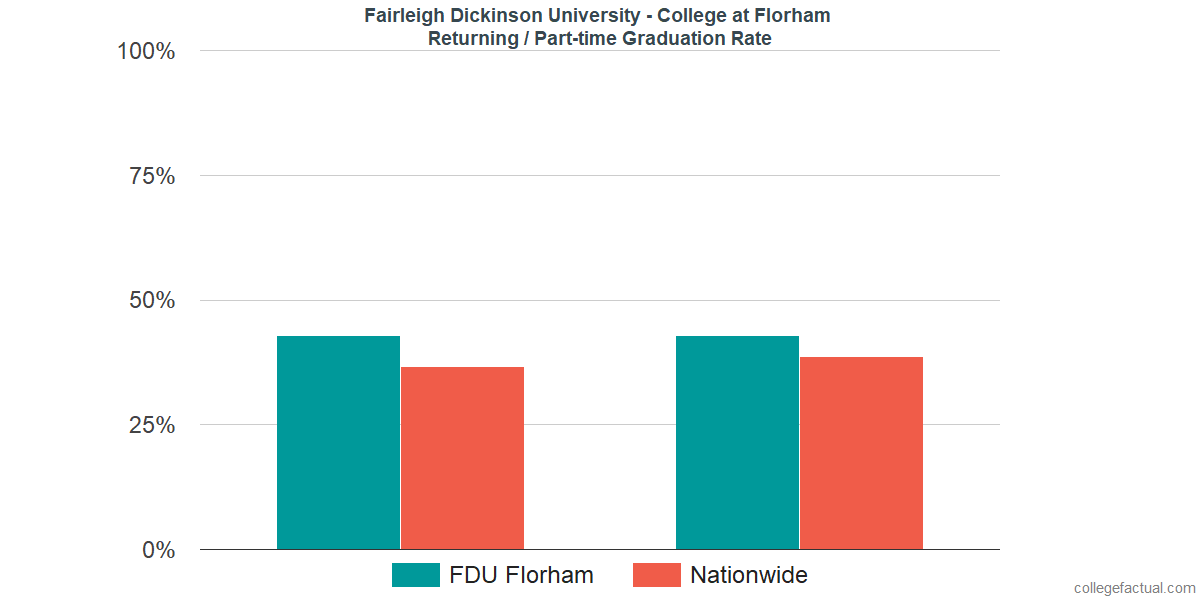 Graduation rates for returning / part-time students at Fairleigh Dickinson University - Florham Campus