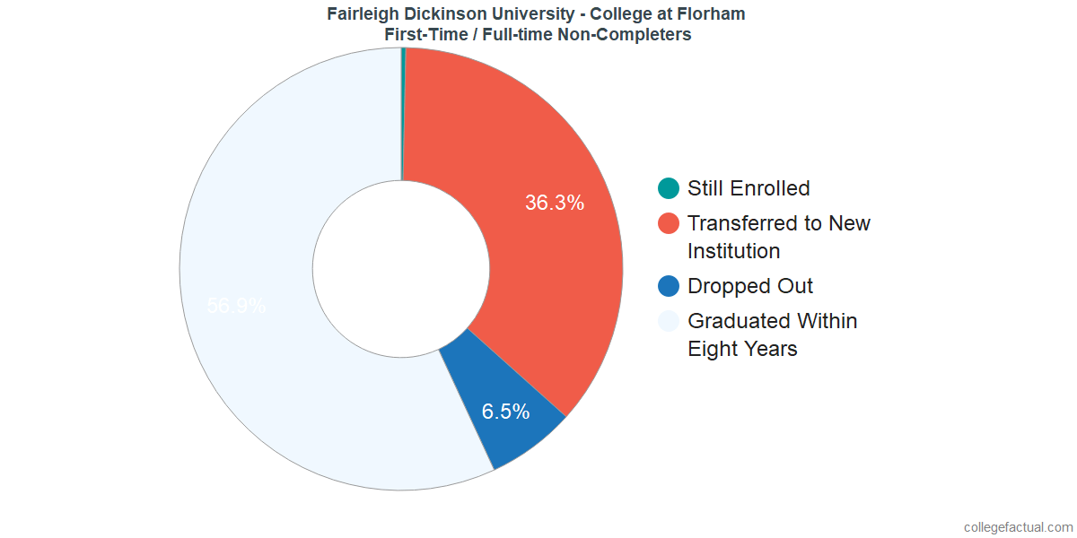 Non-completion rates for first-time / full-time students at Fairleigh Dickinson University - Florham Campus