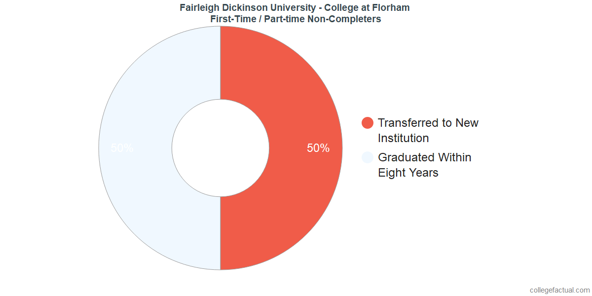 Non-completion rates for first-time / part-time students at Fairleigh Dickinson University - Florham Campus