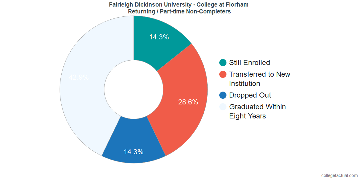 Non-completion rates for returning / part-time students at Fairleigh Dickinson University - Florham Campus